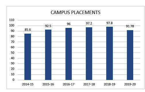 top placements in bangalore