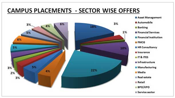top placements in karnataka